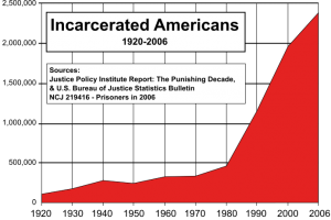 US_incarceration_rate