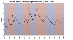 Us_unemployment_rates_1950_2009