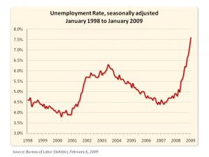 unemployment10yr trend