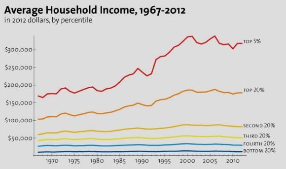 Source: Census Bureau