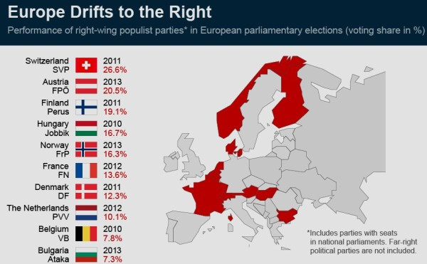 Europe-Drifts-Right